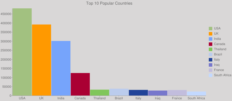 Top 10 Popular Countries